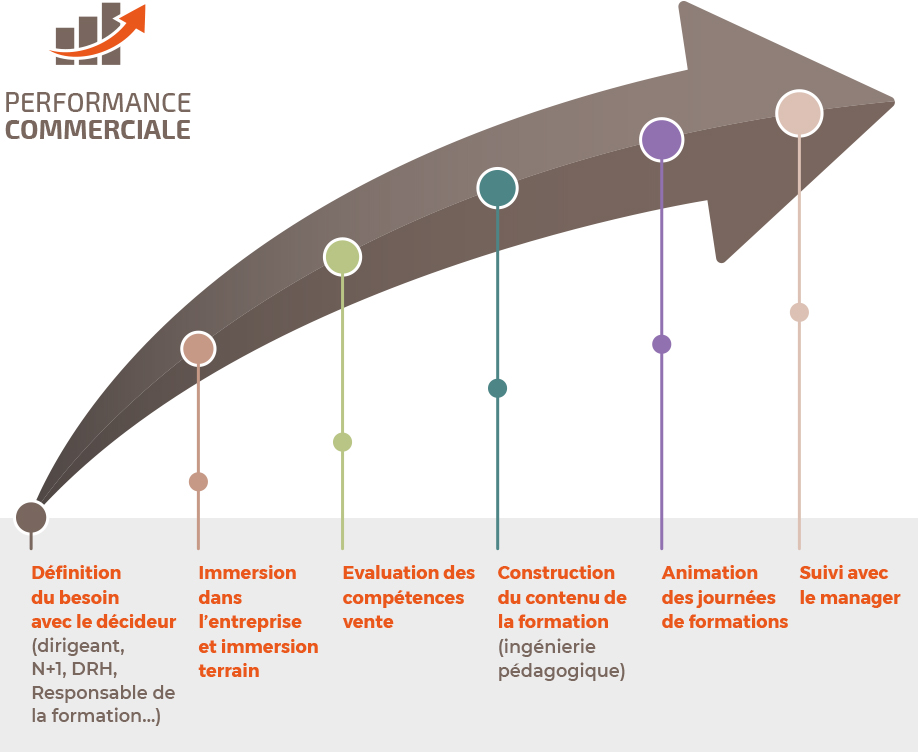 Coactance-formation-performance-commerciale