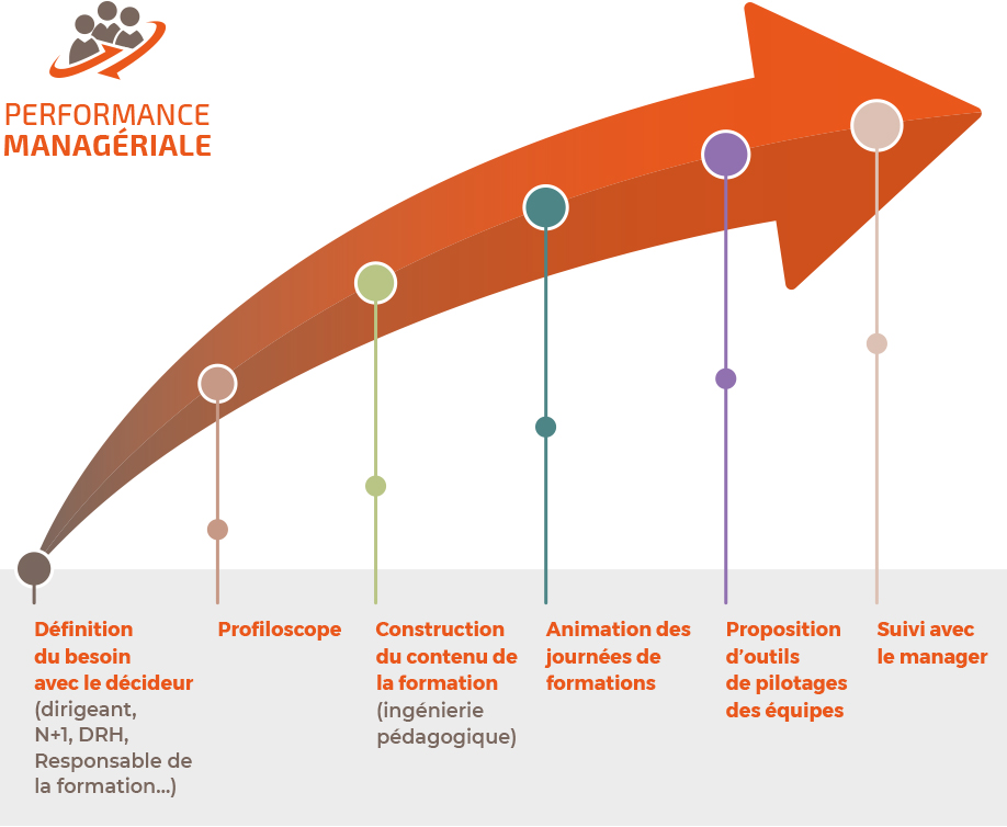 Formation-performance-manageriale